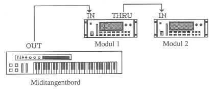 MIDI devices connected in series