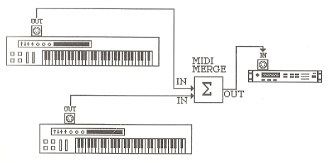 MIDI devices connected via a MIDI-merger