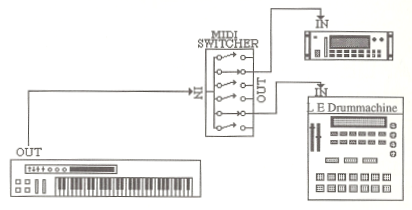 MIDI devices connected via a MIDI-switch